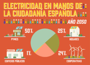 gp-citizen-owned-energy-spainlr