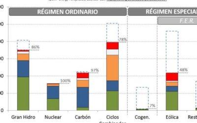 """""""Las cooperativas de energías renovables como un instrumento para la transición energética en España"""""""